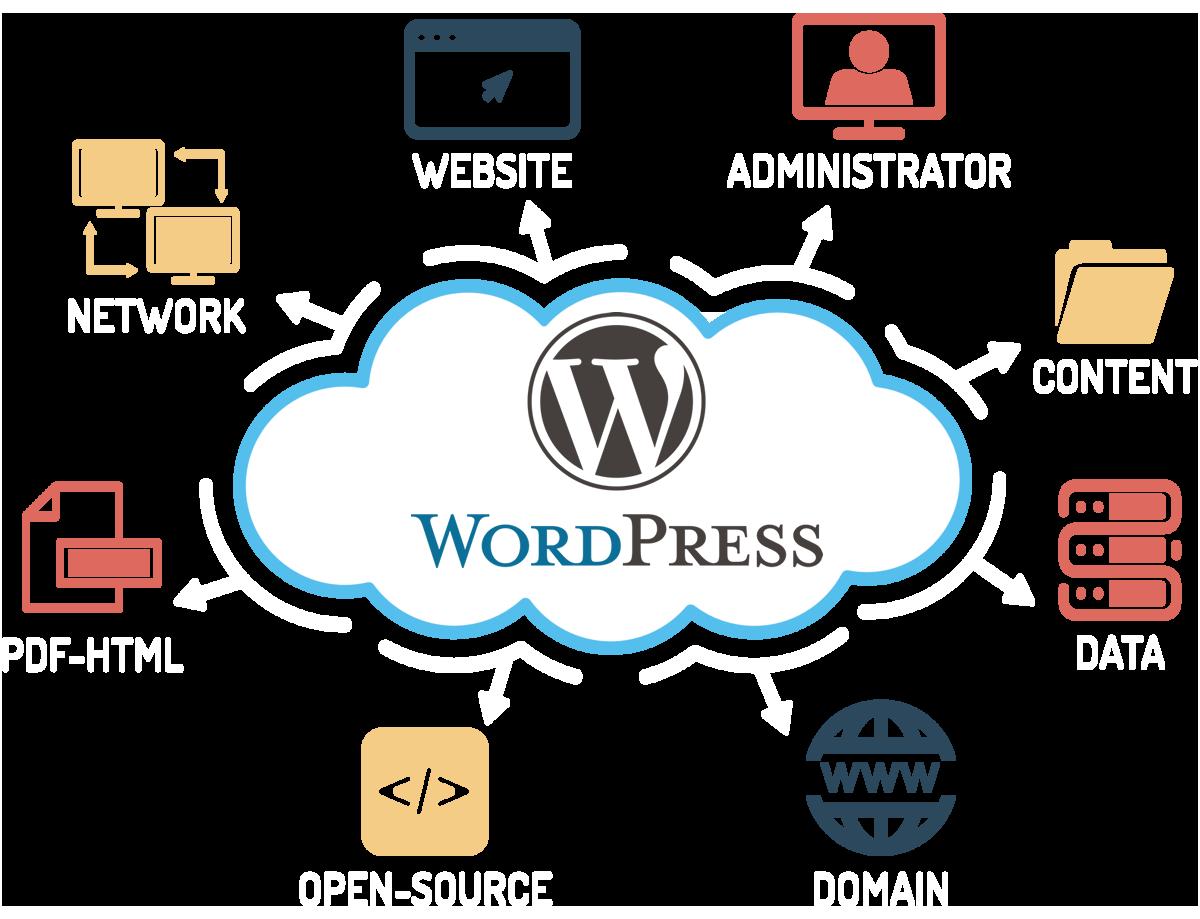 ᐅ Hosting para WordPress: ¿Cuál es el Mejor?
